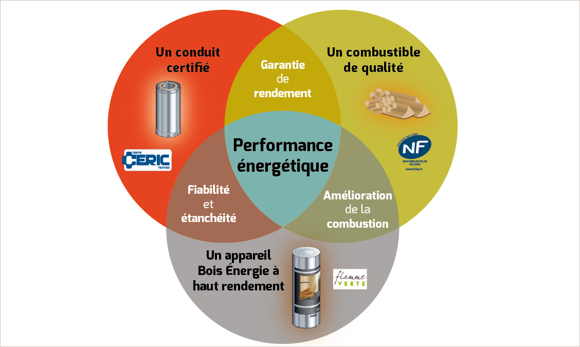 les rencontres de la performance énergétique 2012