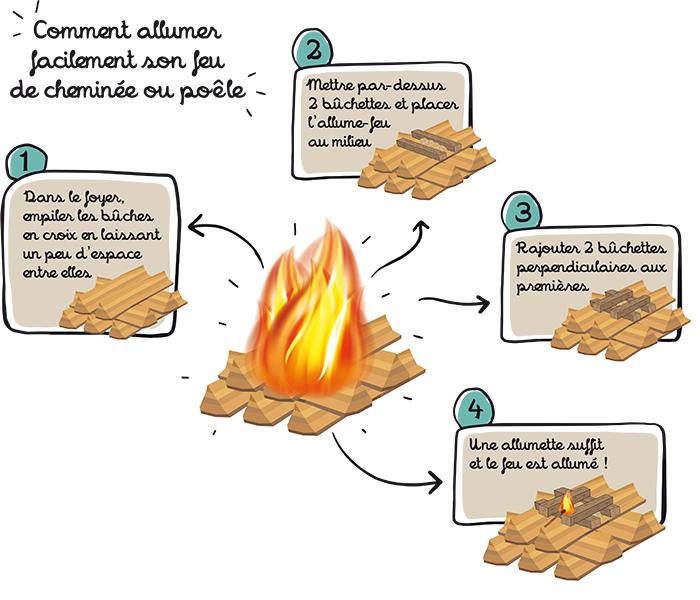 Comment allumer un feu de bois pour cheminee ou poele a bois ?