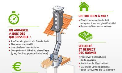 Le tubage du conduit de fum e en r novation chemin es for Construire un conduit de cheminee