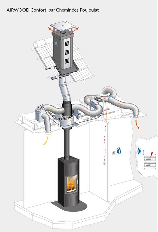 echangeur air air maison Le système AIRWOOD Confort est doté du0027un moteur silencieux et basse  consommation qui permet de prélever de lu0027air ambiant autour de lu0027appareil  bois en ...