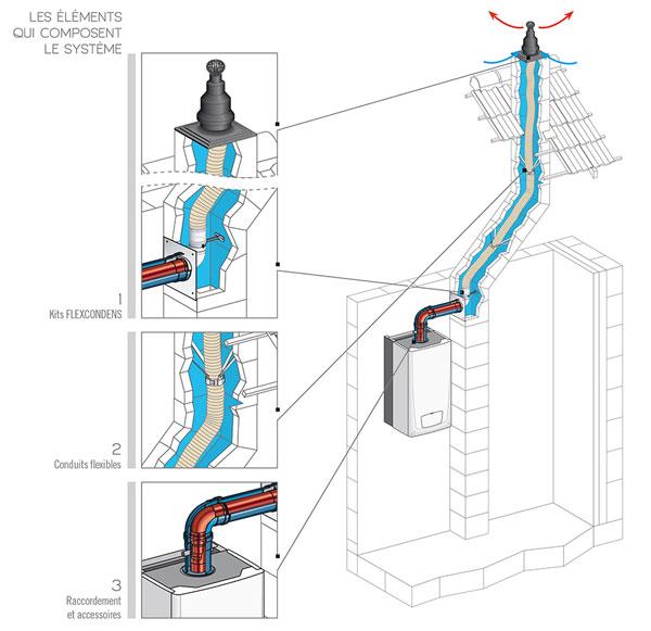 Belle Conduit de cheminée flexibles et rigides pour chaudière à CV-33