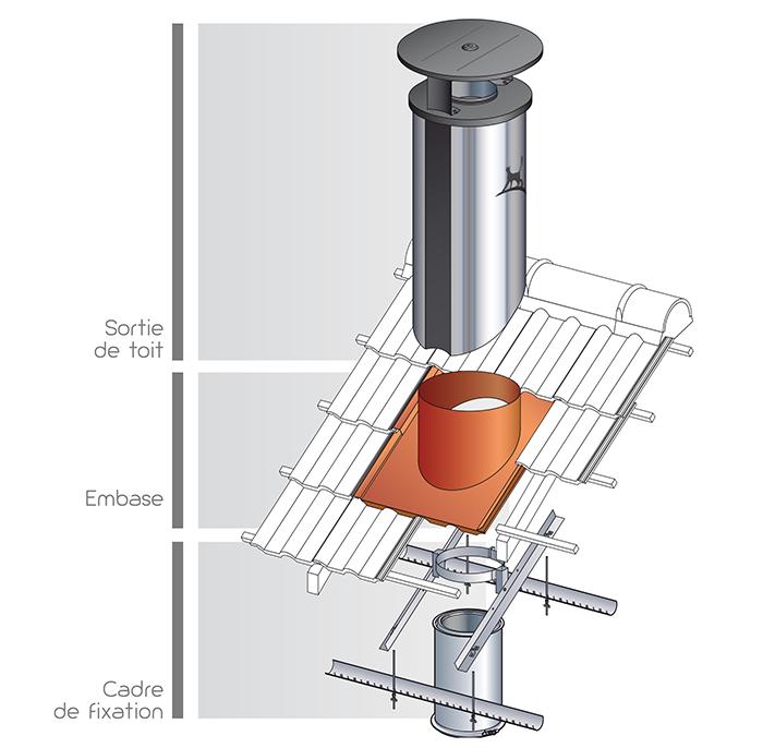 Sortie de toit optimale design pour habitat moderne et for Sortie de cheminee poujoulat
