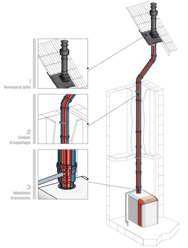 dualis conduit pour chaudi res tanches gaz basse. Black Bedroom Furniture Sets. Home Design Ideas