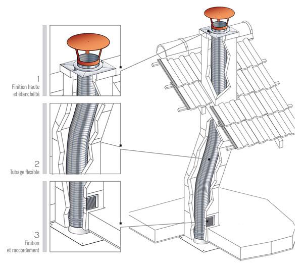 tubage flexible pour la r u00e9novation des conduits existant