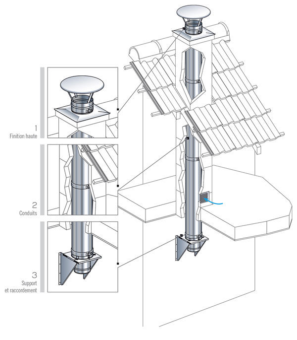 Tubage rigide pour conduit traditionnel existant for Chapeau pour cheminee exterieur