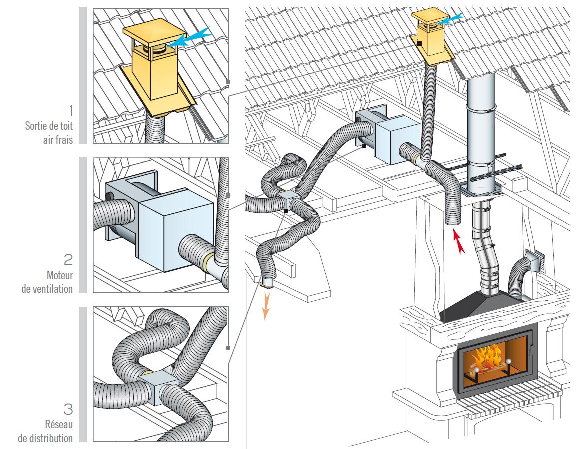 distribution d air chaud pour foyer ferm avec puisage. Black Bedroom Furniture Sets. Home Design Ideas