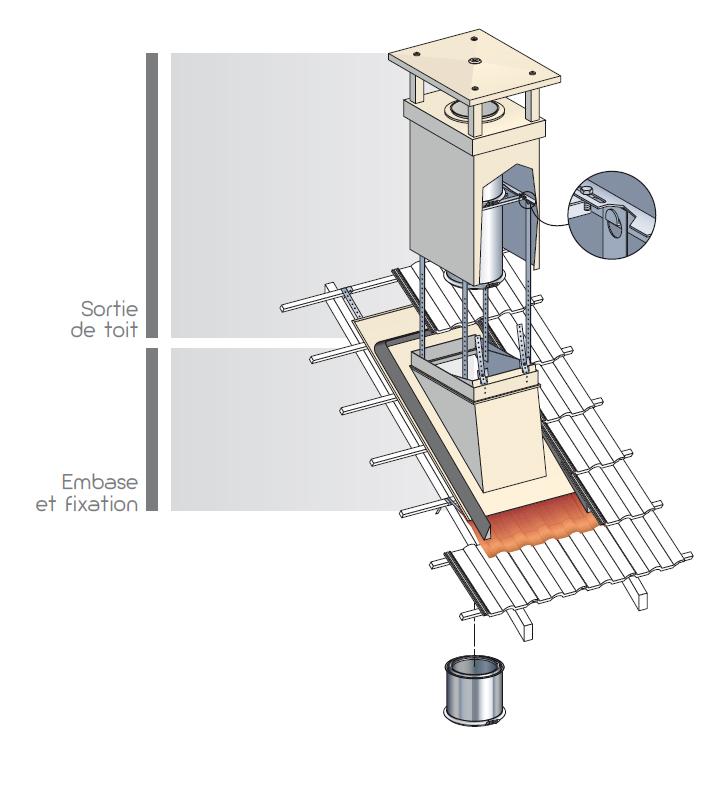 Sortie de toit polyvalente - Embase d etancheite poujoulat ...