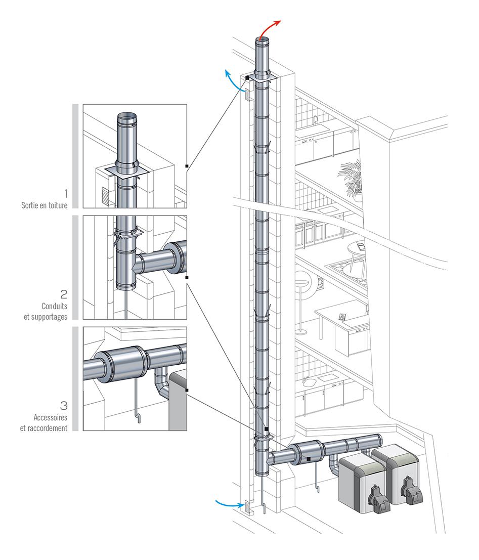 Conduit de chemin e condensor pour vacuer les fum es de - Reglementation conduit de cheminee ...