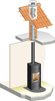 tuber un conduit de cheminee pour installer a poele a bois. Black Bedroom Furniture Sets. Home Design Ideas